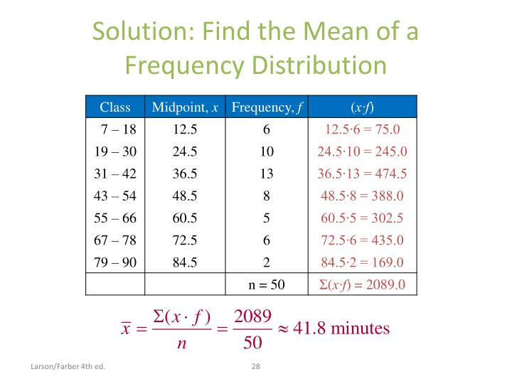 Solution: Find the Mean of a Frequency Distribution