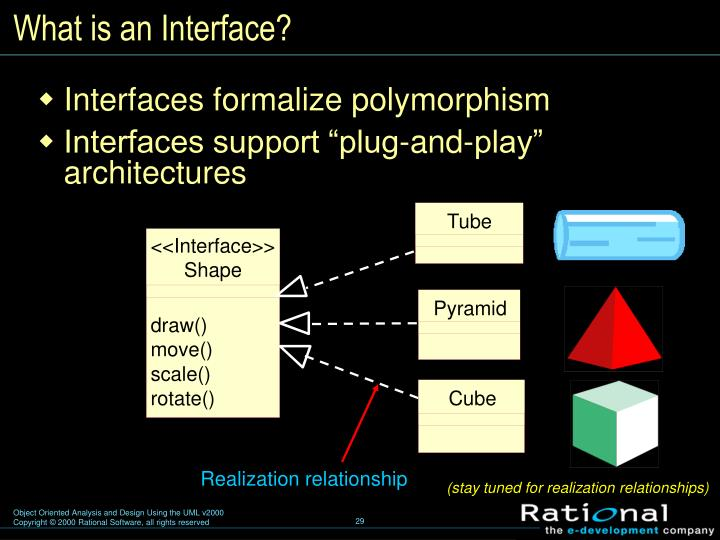 What is an Interface?