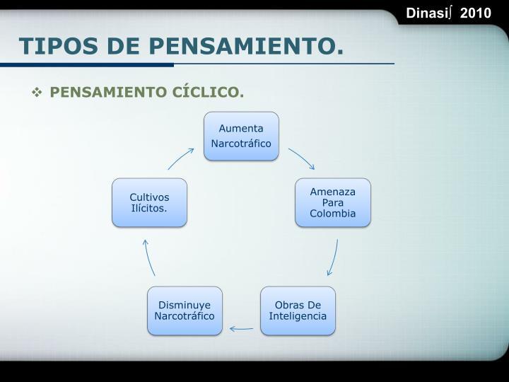 TIPOS DE PENSAMIENTO.