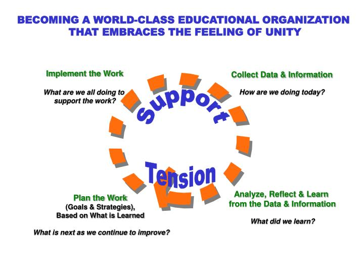 BECOMING A WORLD-CLASS EDUCATIONAL ORGANIZATION