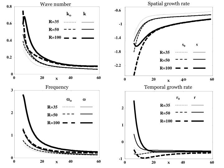 Spatial growth rate