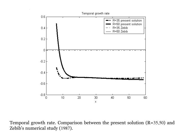 Temporal growth rate. Comparison between the present solution (R=