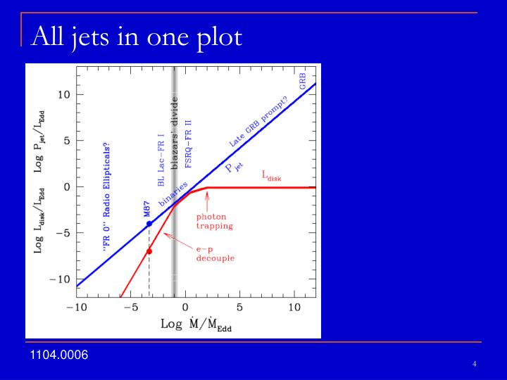 All jets in one plot