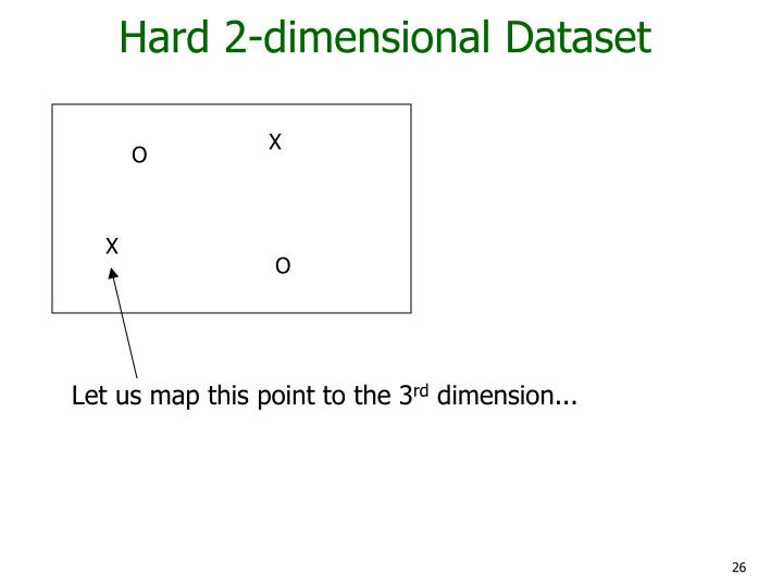 Hard 2-dimensional Dataset