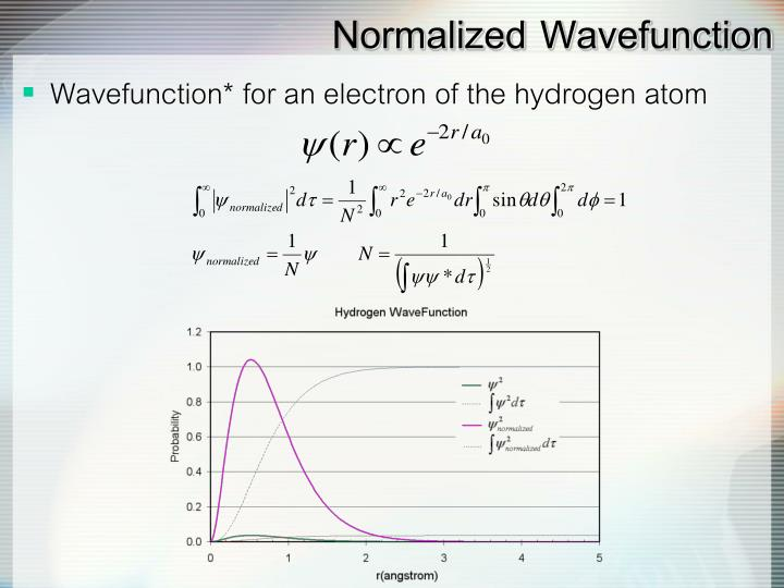 Normalized Wavefunction