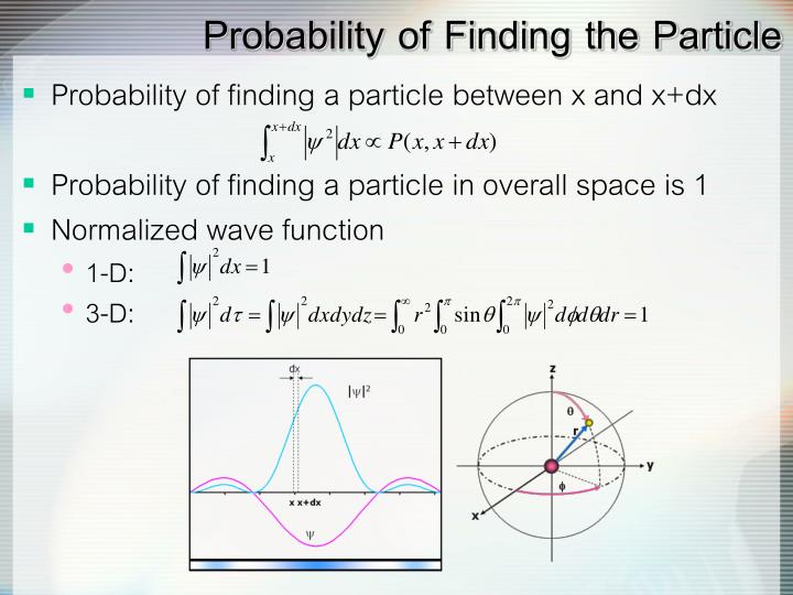 Probability of Finding the Particle