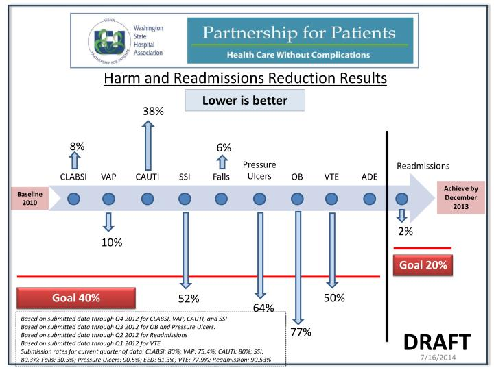 Harm and readmissions reduction results