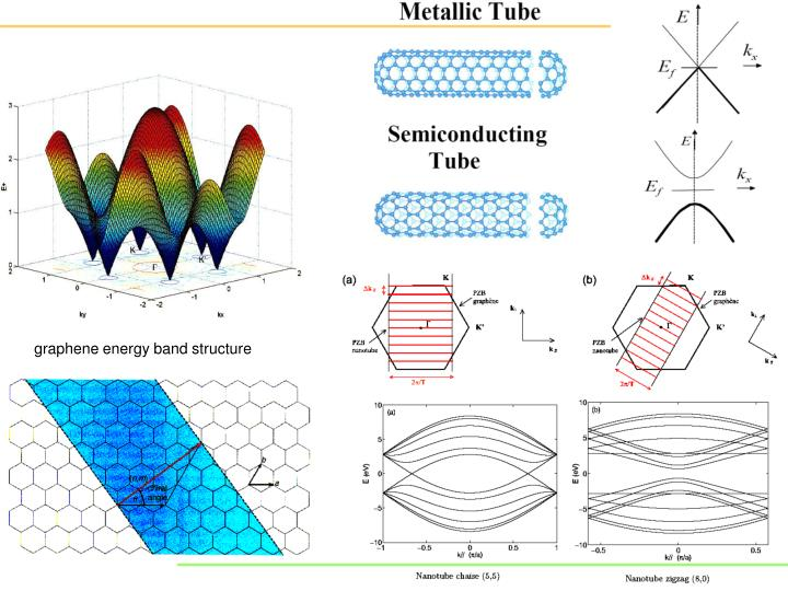 graphene energy band structure
