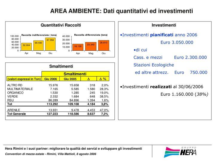 AREA AMBIENTE: Dati quantitativi ed investimenti
