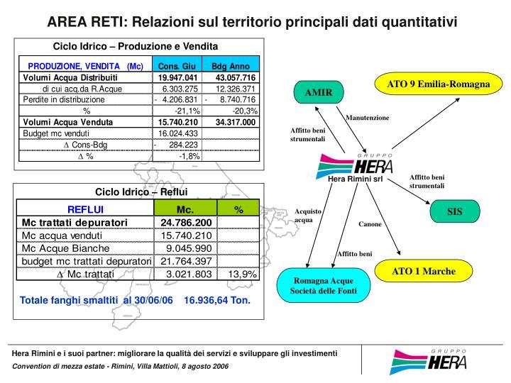 AREA RETI: Relazioni sul territorio principali dati quantitativi