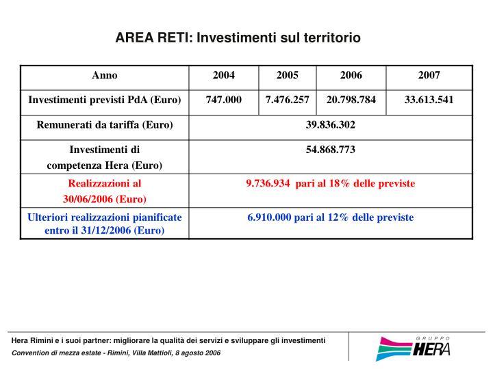 AREA RETI: Investimenti sul territorio