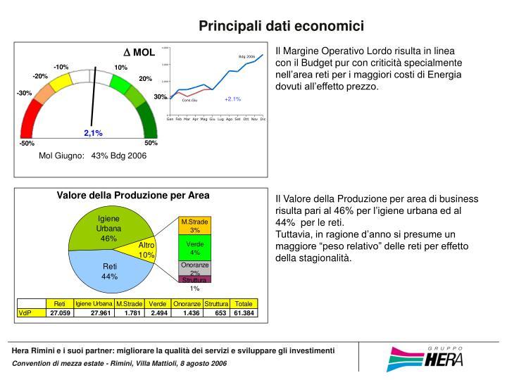Principali dati economici
