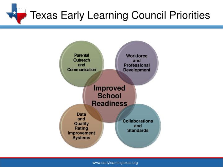 Texas Early Learning Council Priorities