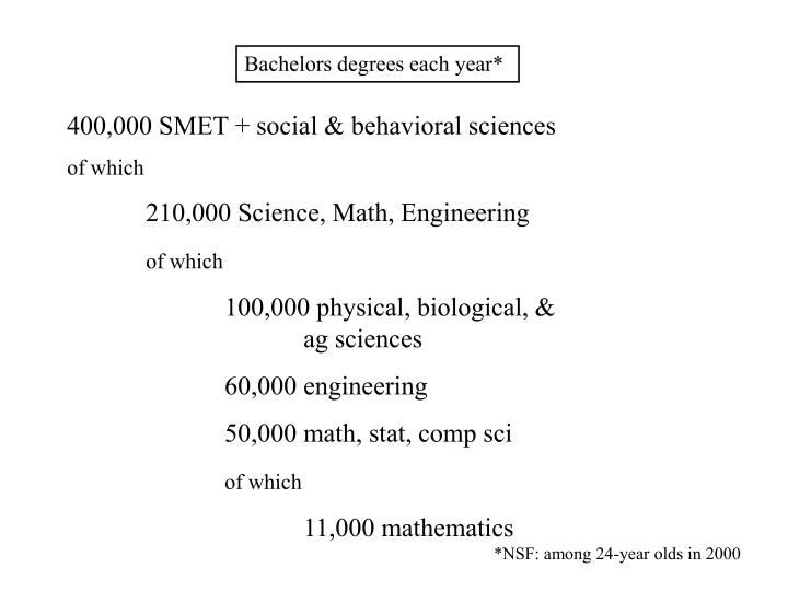 Bachelors degrees each year*