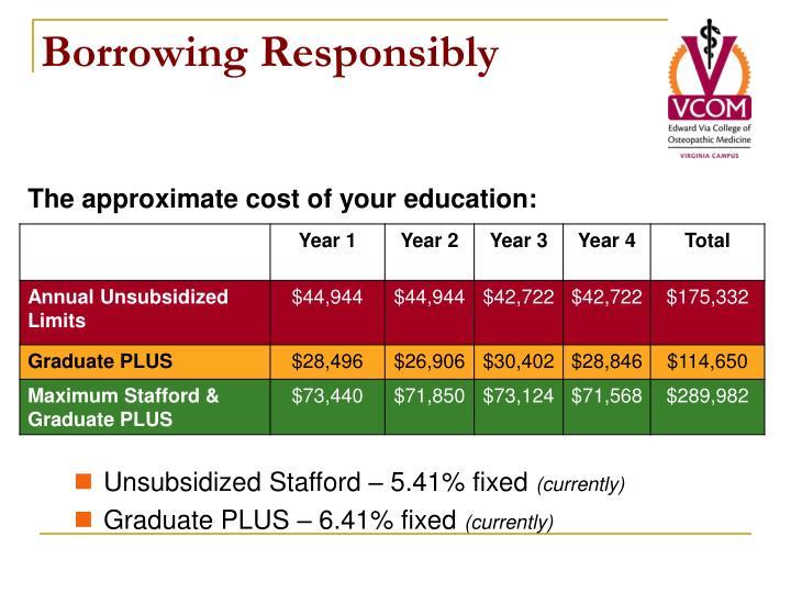 Borrowing Responsibly