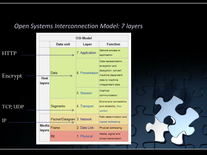 Open Systems Interconnection Model: 7 layers