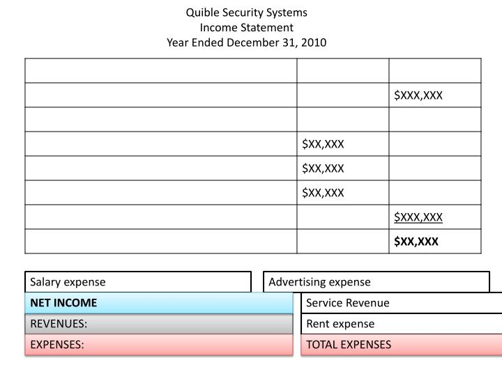 quible security systems income statement year ended december 31 2010 n.