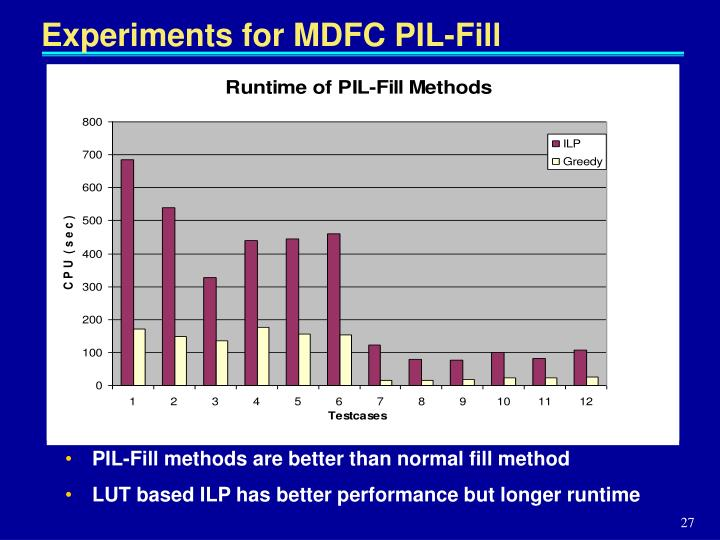 Experiments for MDFC PIL-Fill