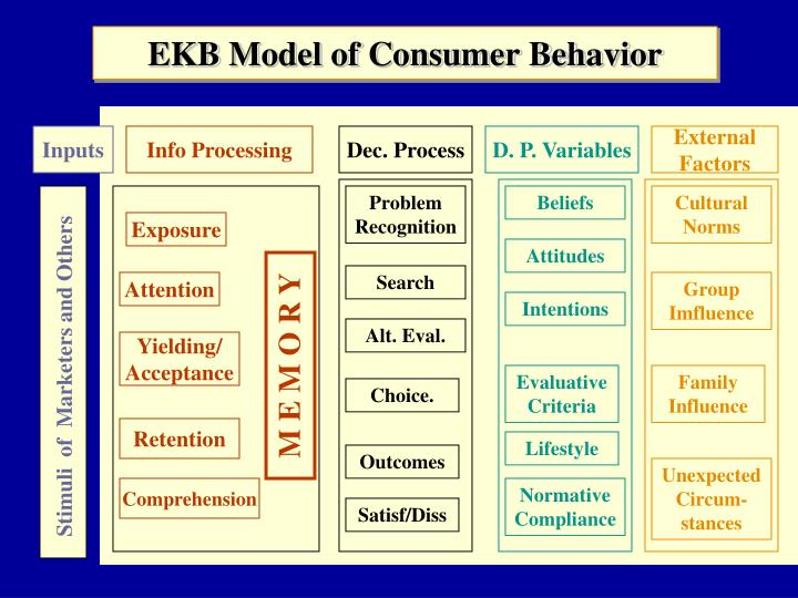 pavlovian model of consumer behaviour Theories of consumer behavior are a natural extension of human behavior theories while no single theory is unifying, each one provides a unique piece of the puzzle in understanding the psychological processes of people and their patterns of consumption.