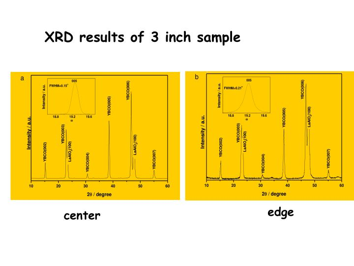 XRD results of 3 inch sample
