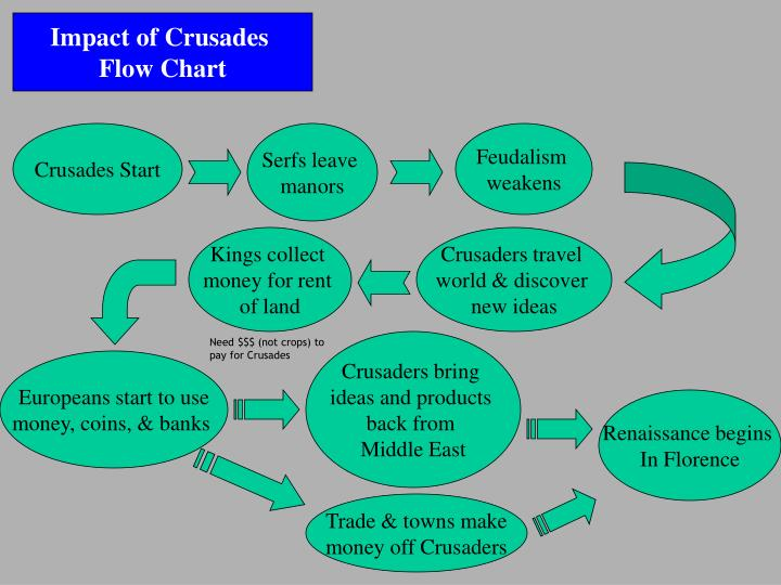 Impact of Crusades
