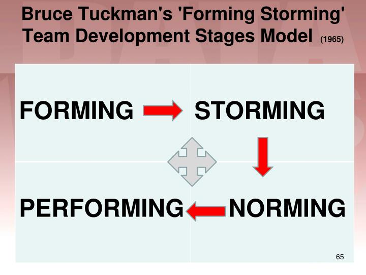 Bruce Tuckman's 'Forming Storming' Team Development Stages Model