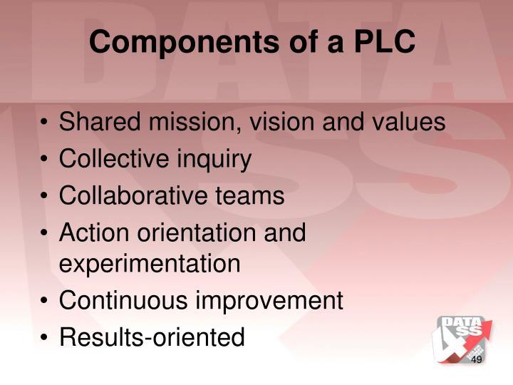Components of a PLC
