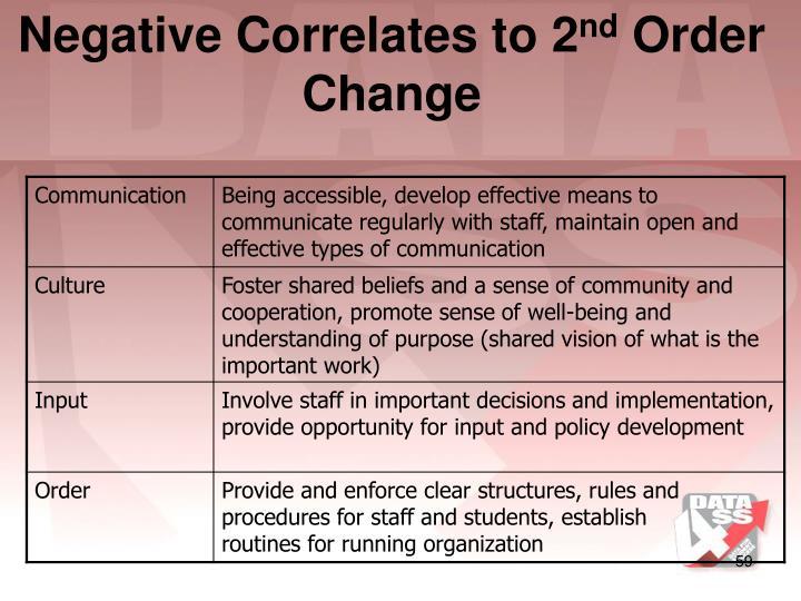 Negative Correlates to 2