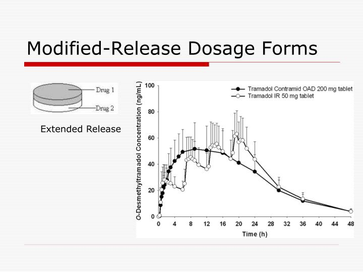 Modified-Release Dosage Forms