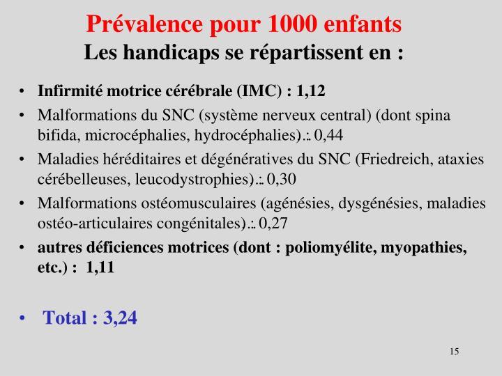 Prévalence pour 1000 enfants