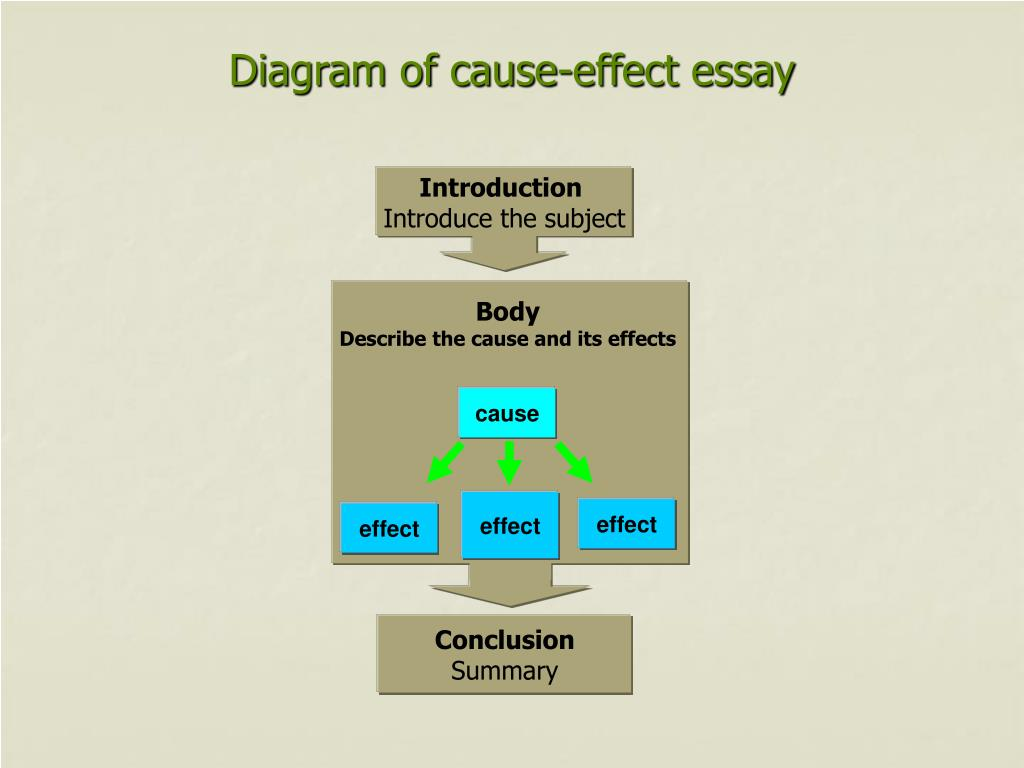 PPT - Cause-Effect Essay PowerPoint Presentation - ID:1803684