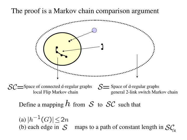 The proof is a Markov chain comparison argument