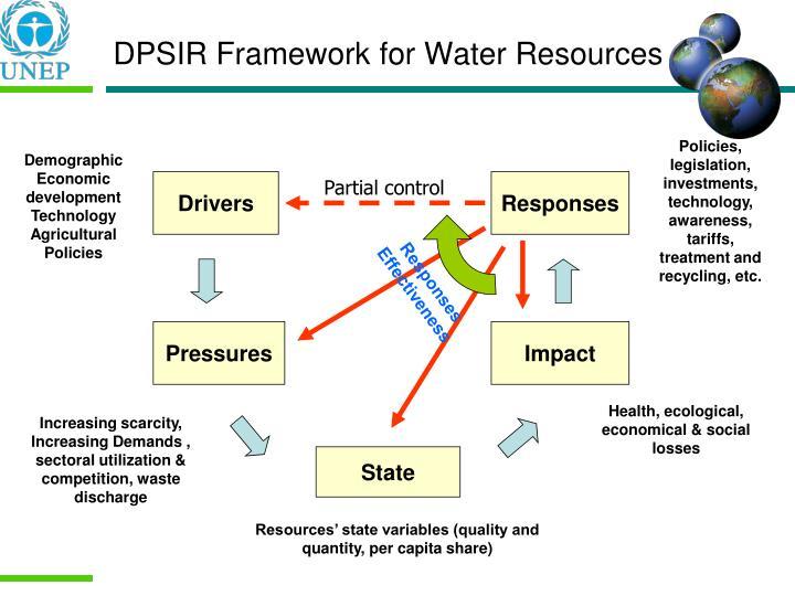 DPSIR Framework for Water Resources