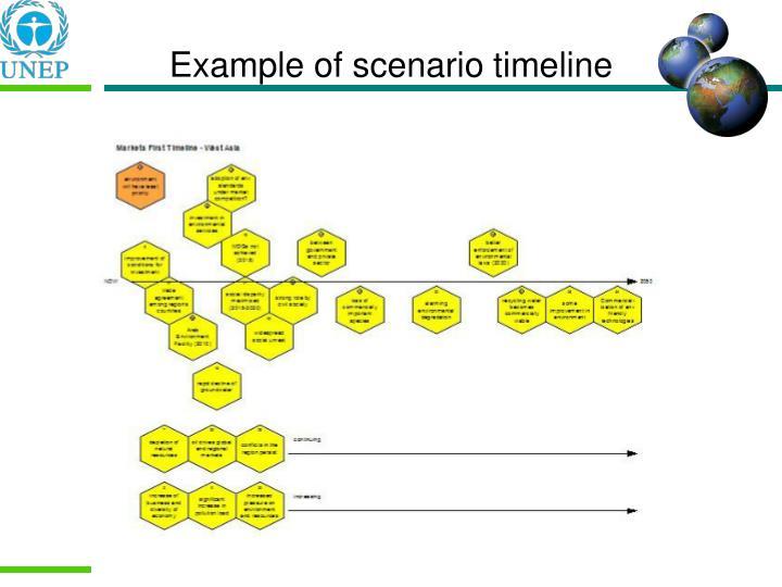Example of scenario timeline