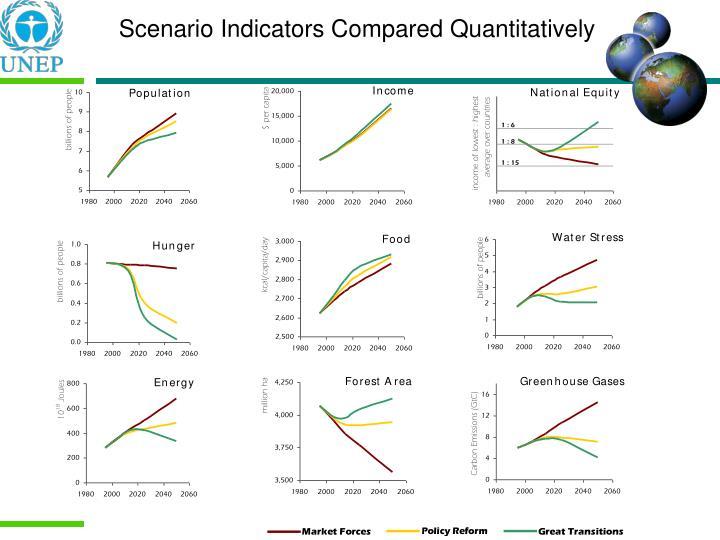 Scenario Indicators Compared Quantitatively