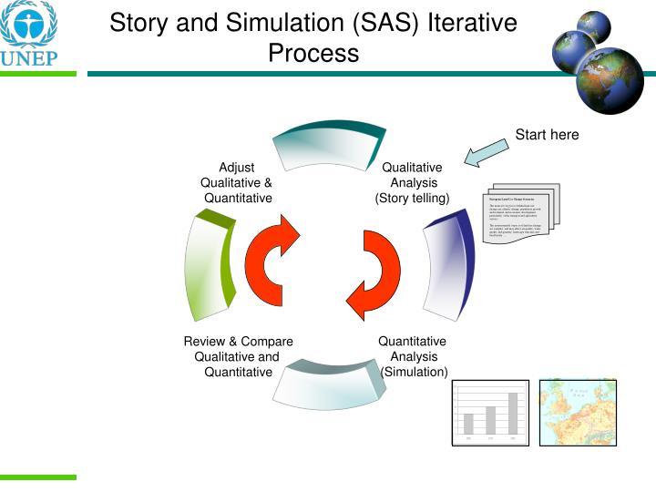 Story and Simulation (SAS) Iterative Process