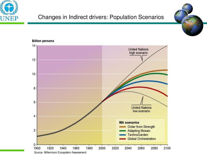 Changes in Indirect drivers: Population Scenarios