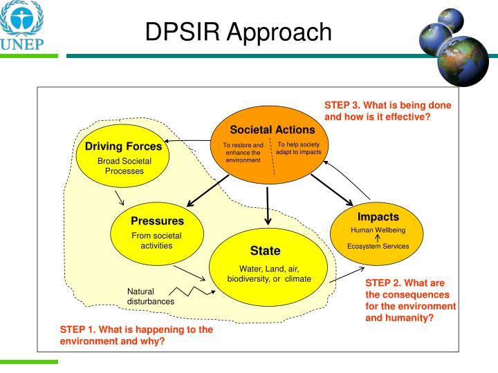 DPSIR Approach