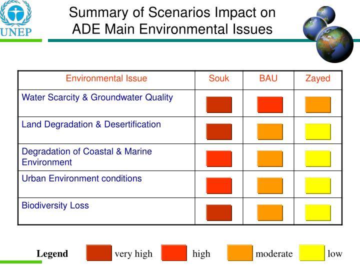 Summary of Scenarios Impact on