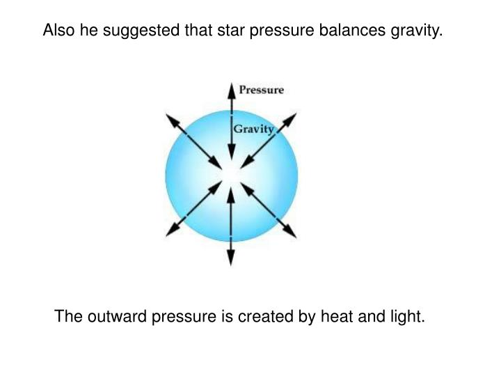 Also he suggested that star pressure balances gravity.