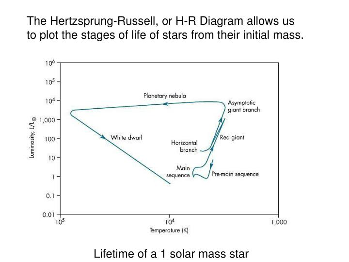 The Hertzsprung-Russell, or H-R Diagram allows us
