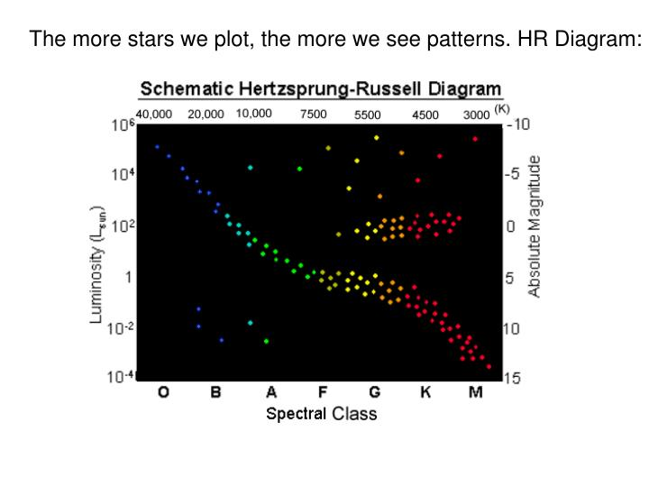 The more stars we plot, the more we see patterns. HR Diagram: