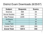 district exam downloads 8 25 071