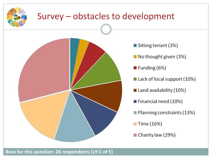 Survey – obstacles to development