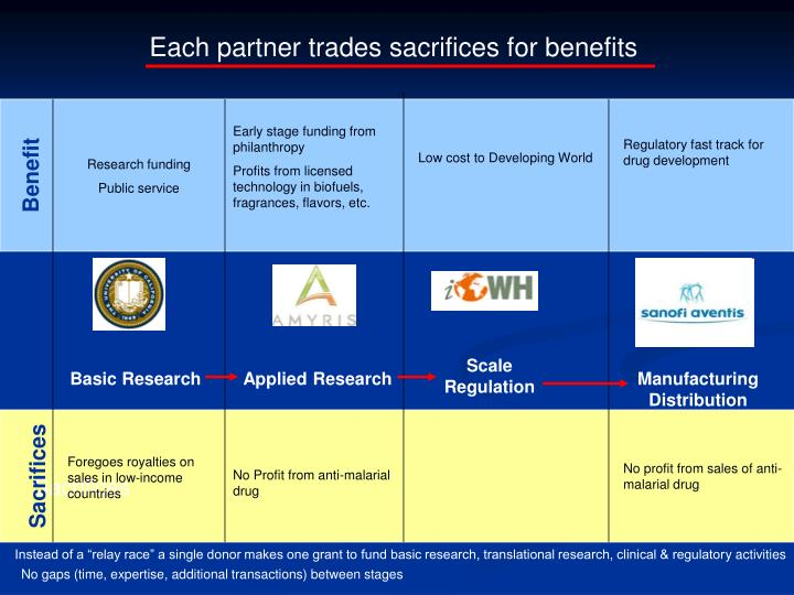 Each partner trades sacrifices for benefits