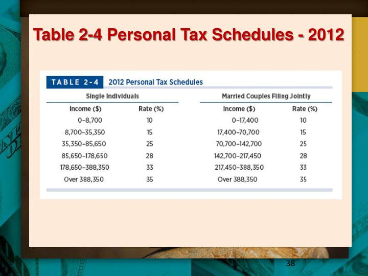 Table 2-4 Personal Tax Schedules - 2012