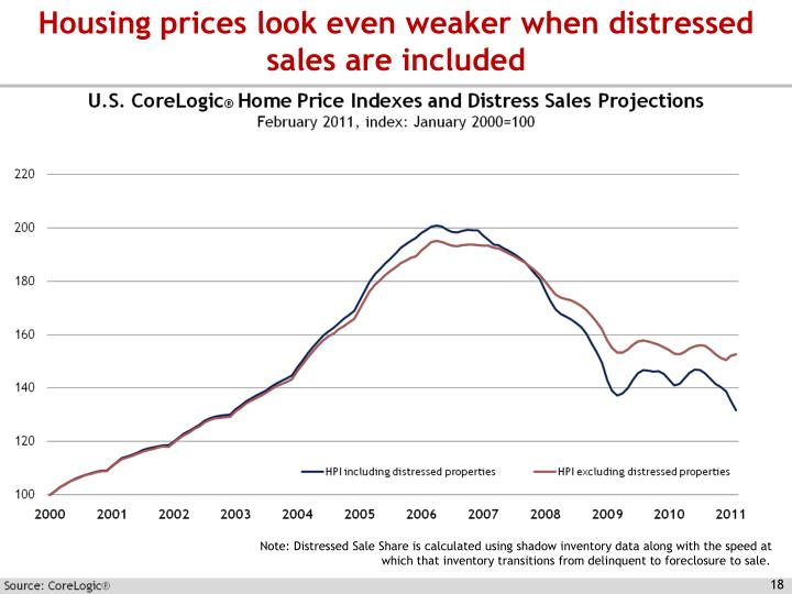 Housing prices look even weaker when distressed sales are included