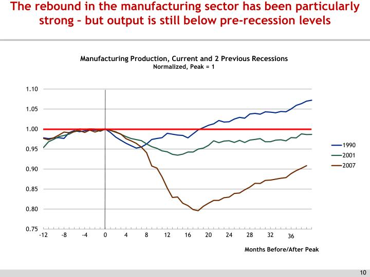 The rebound in the manufacturing sector has been particularly strong – but output is still below pre-recession levels