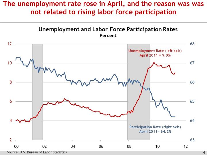 The unemployment rate rose in April, and the reason was was not related to rising labor force participation