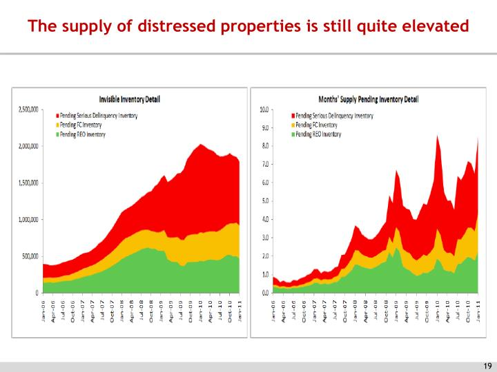 The supply of distressed properties is still quite elevated